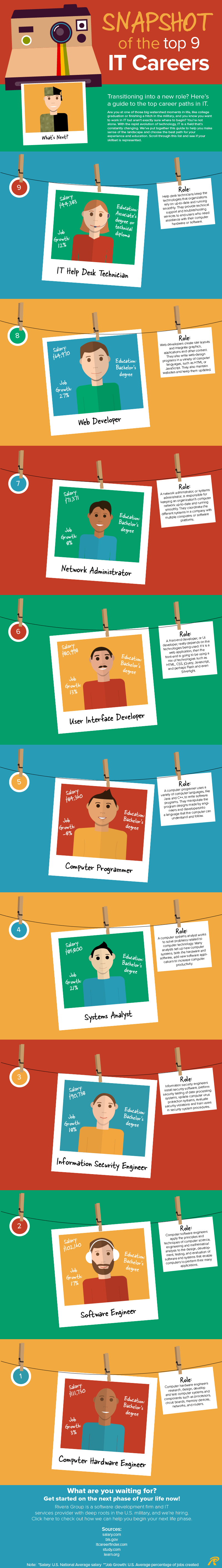 IT Careers Infographic