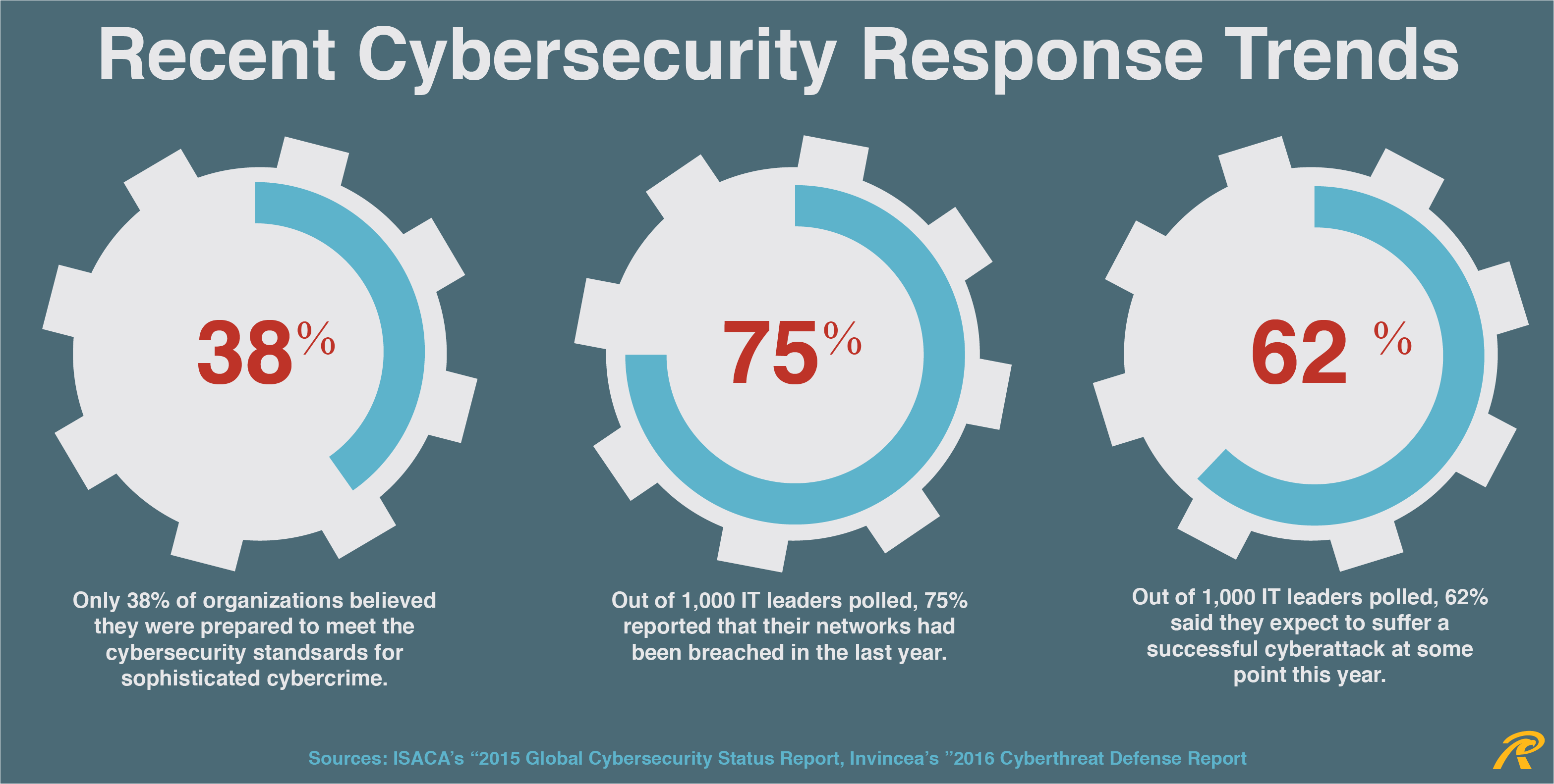 Recent Cybersecurity Response Trends