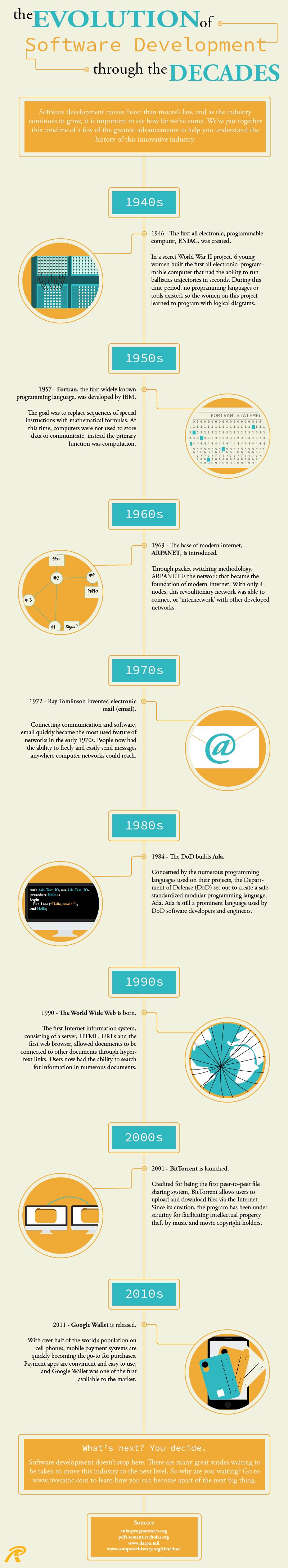 The Evolution of Software Development through the Decades