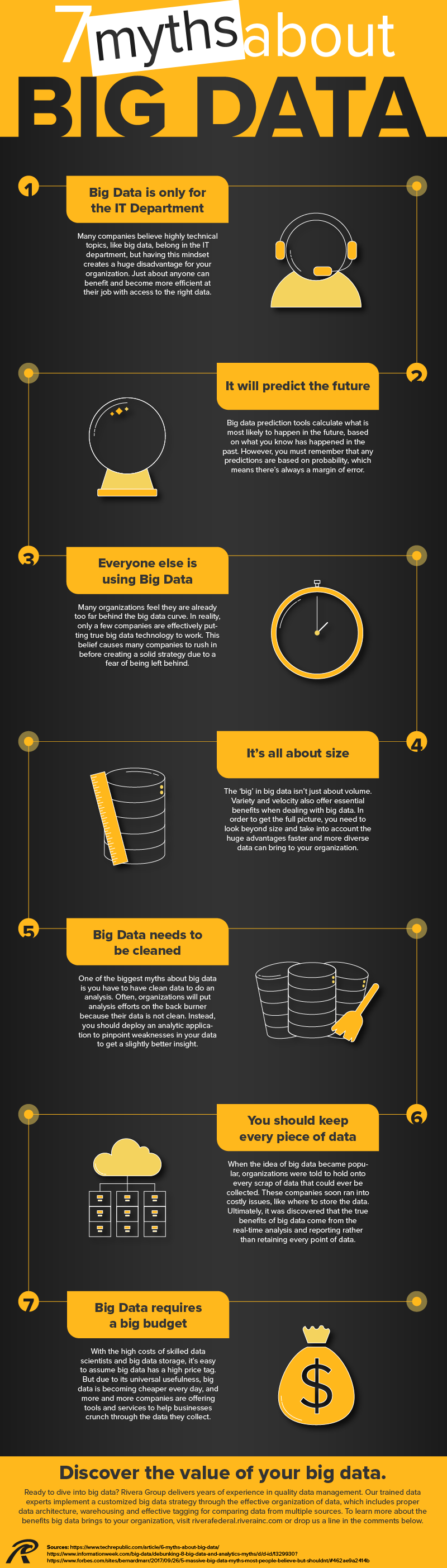 7 Myths about Big Data Infographic